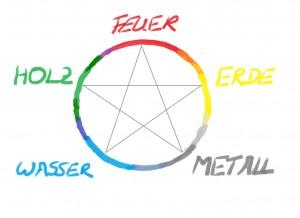 Der Fünf Elemente Zyklus